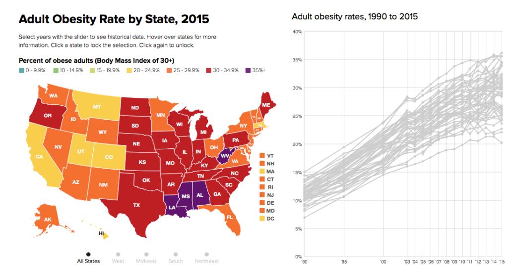 obesity us